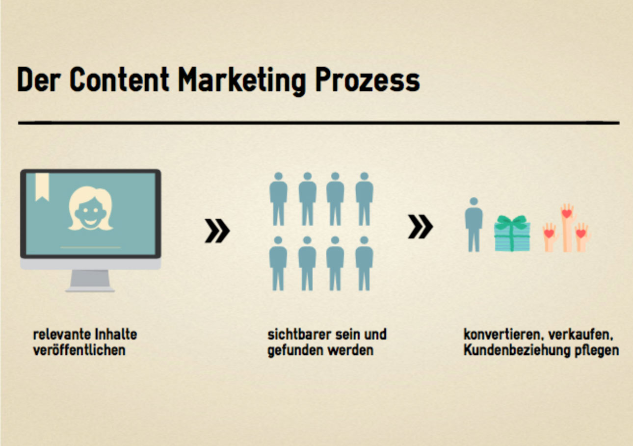 Content Marketing Prozess